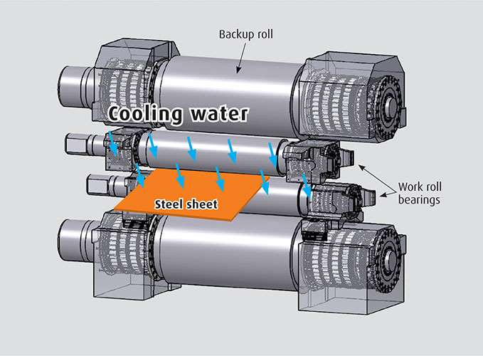 A working schematic of a rolling mill showing the work rolls and back-up rolls