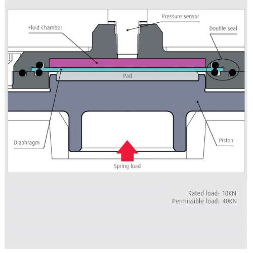 The structure of NSK's load detection device feature two layers of seal to prevent fluid leaks